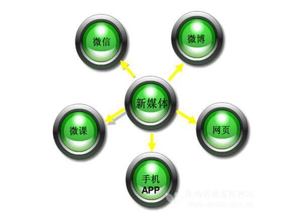 深圳新媒科技浅谈新媒体的运营的作用