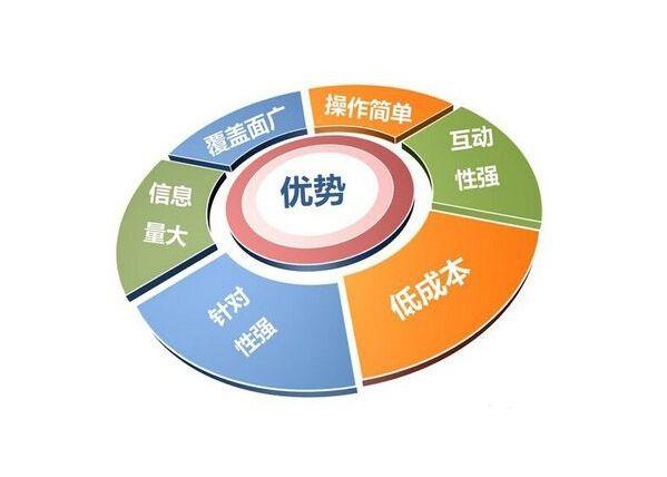 新媒体营销技巧——新媒科技助力企业品牌升级